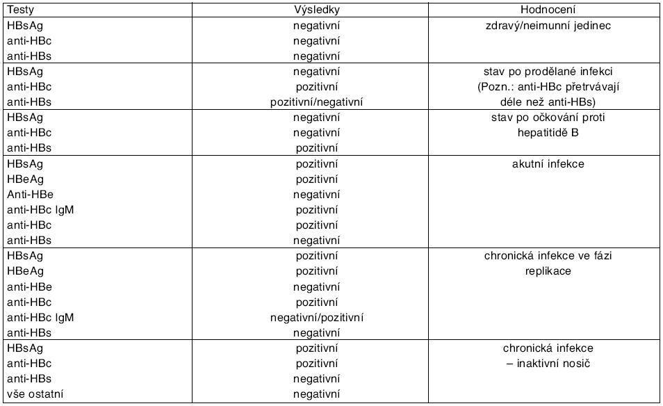 Interpretace výsledků u infekce virem hepatitidy B
