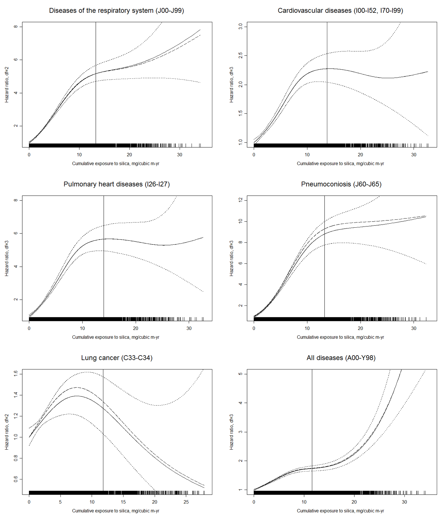 Estimated HRs for total and cause-specific mortality associated with a continuous CDE variable in nested case–control samples from workers with detailed data on historical silica exposure and smoking, 1960–2003.