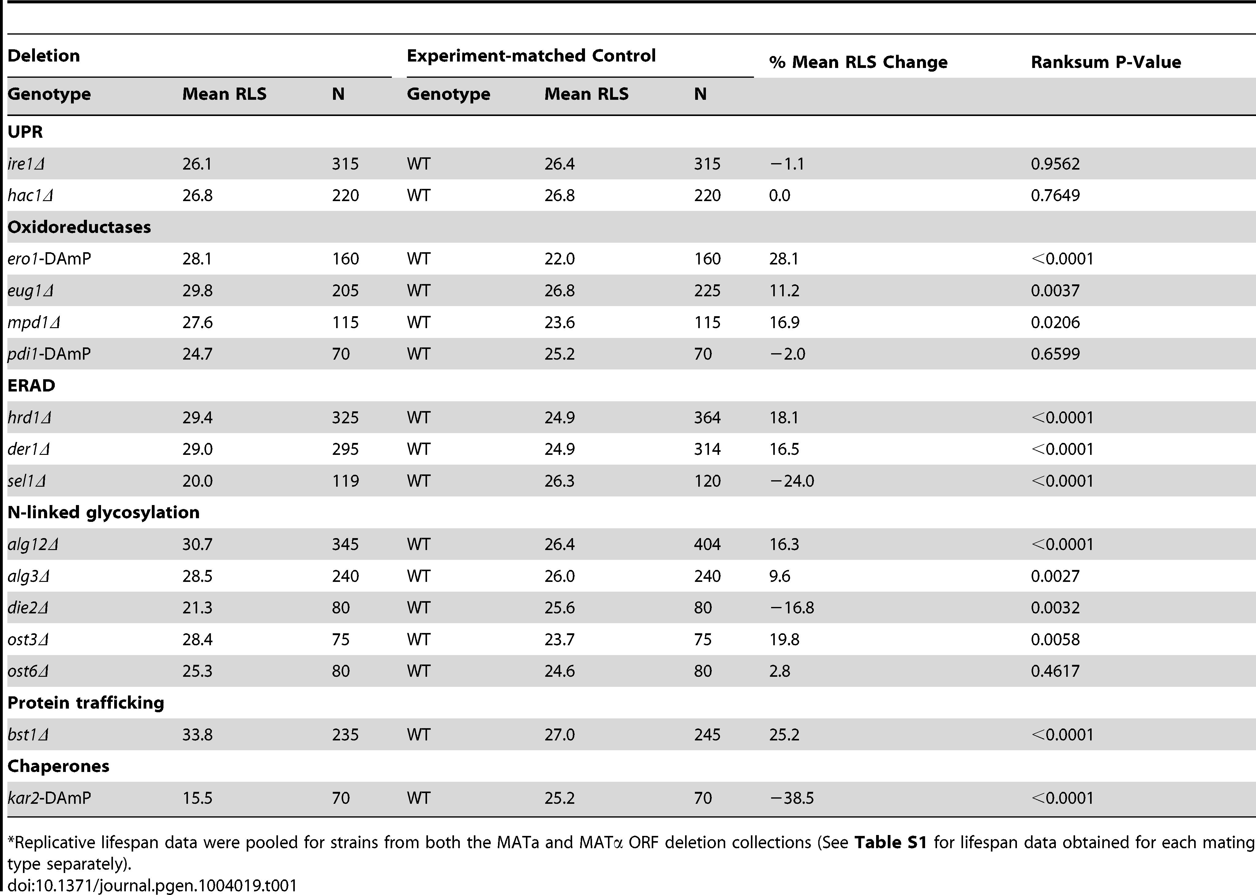 Regulation of lifespan by ER stress response mutants<em class=&quot;ref&quot;>*</em>.