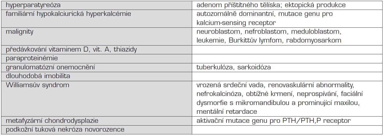 Přehled příčin hyperkalcémie.