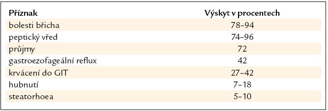 Výskyt příznaků u nemocných s gastrinomem. Podle [5].