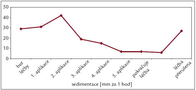 Postupná normalizace hodnot sedimentace erytrocytů jako markeru prozánětlivého stavu organizmu u pacienta s Erdheimovou-Chesterovu chorobou po zahájení léčby anakinrou. Po přerušení terapie došlo k opětovnému nárůstu.