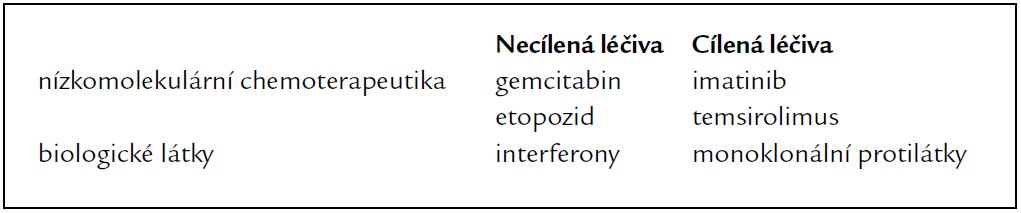 Příklady cílených a necílených léčiv.