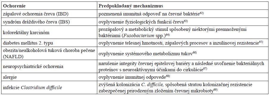 Predpokladaný mechanizmus, akým sa dysbióza podieľa na patogenéze niektorých ochorení