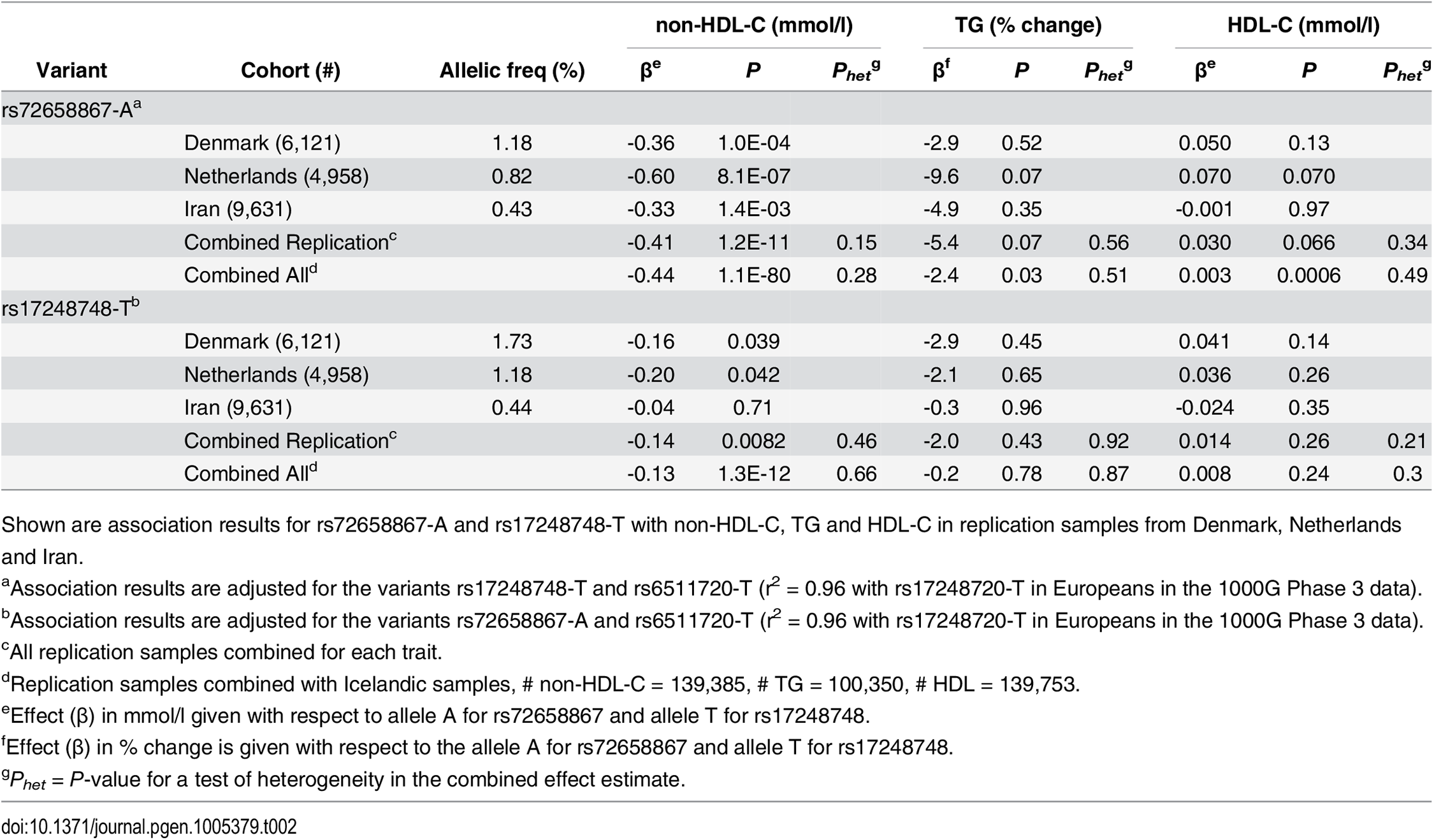 Association of <i>LDLR</i> splice region variant rs72658867-A and intronic variant rs17248748-T with non-HDL-C in Denmark, Netherlands and Iran.