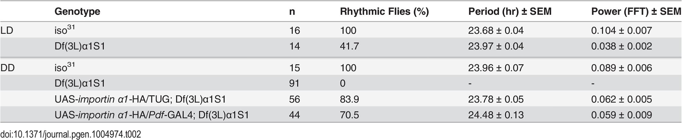 Free-running circadian locomotor rhythms in the importin α deletion mutant, Df(3L)α1S1, and rescue lines.