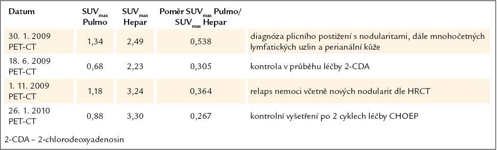 Vývoj plicní aktivity při PET-CT vyšetření u 6. pacienta, nar. 1973.