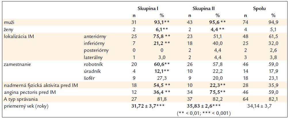 Charakteristika pacientov prospektívne sledovaného súboru pacientov s prekonaným infarktom myokardu (IM) v mladom veku (n: 78) – súbor I.