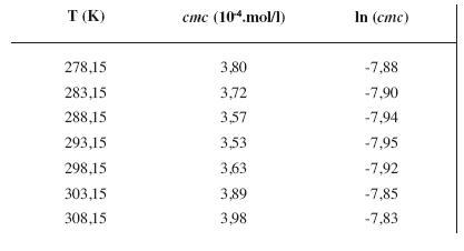 Zistené hodnoty <i>cmc</i> a ln (<i>cmc</i>) meranej látky v 4 mol/l metanolovom roztoku