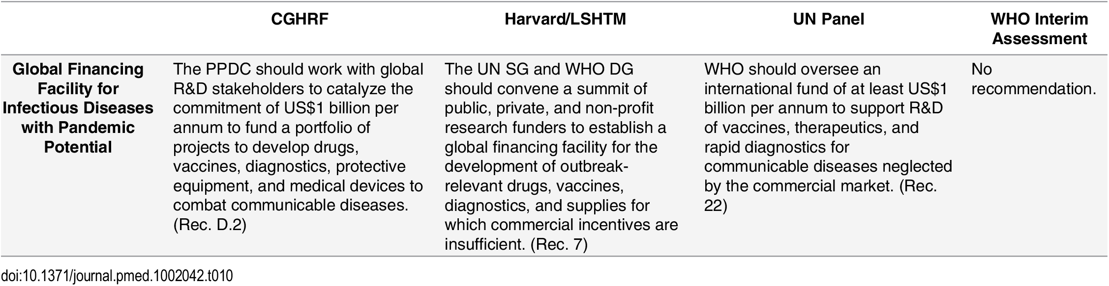 Recommendations from the Four Global Commissions Concerning Research and Development—Financing.