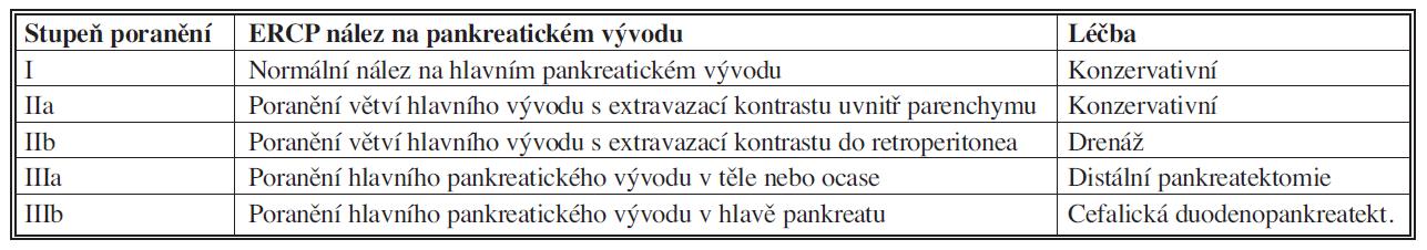 Klasifikace poranění pankreatu – ERCP