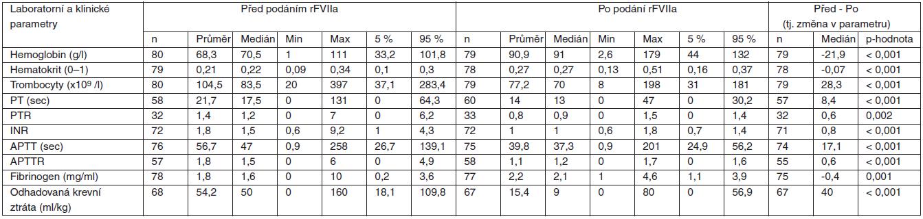 Tabulka 2.4. Pacientky s PPH léčené rFVIIa*