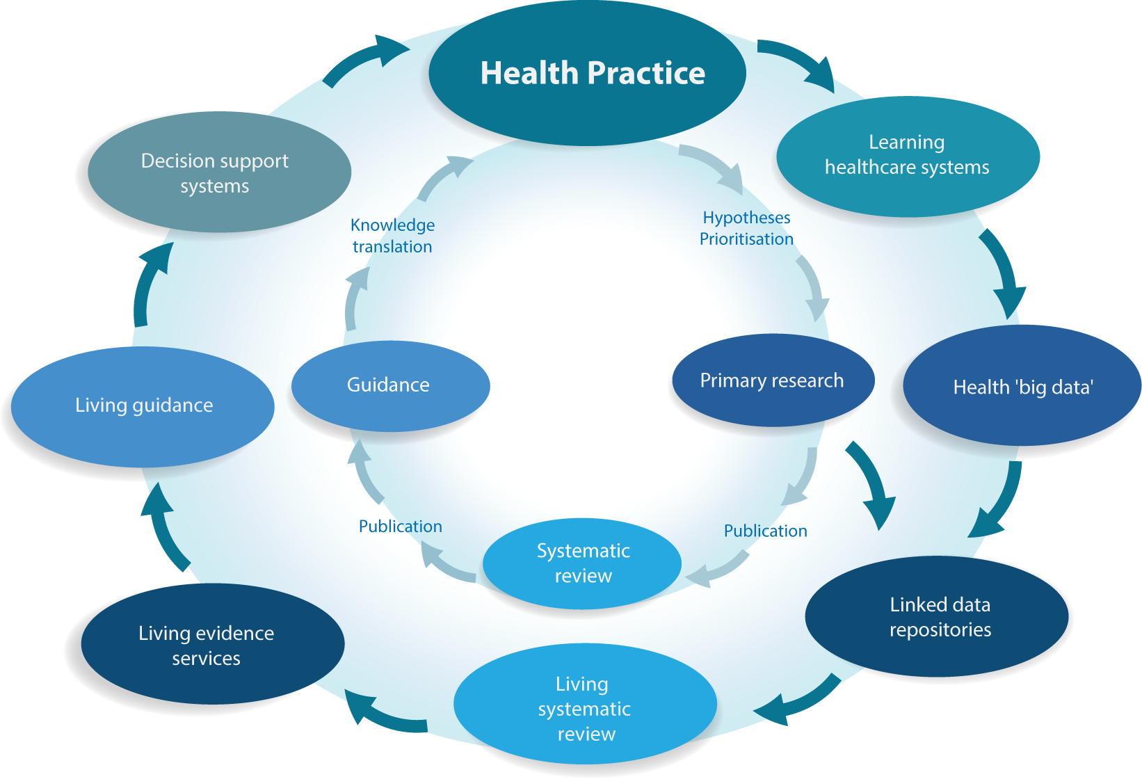 Current and emerging health knowledge ecosystems.