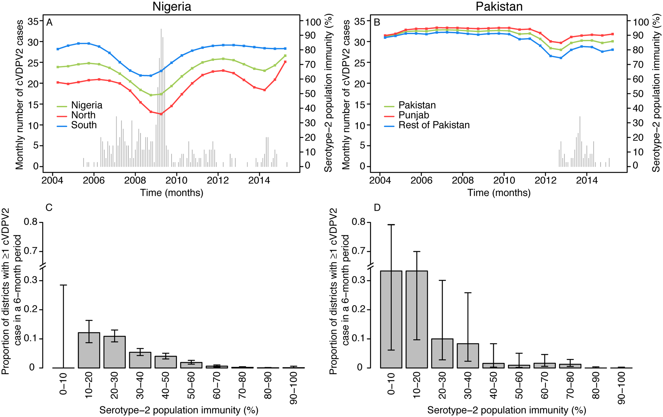 Spatio-temporal correlation between serotype-2 population immunity and the occurrence of cVDPV2 cases.