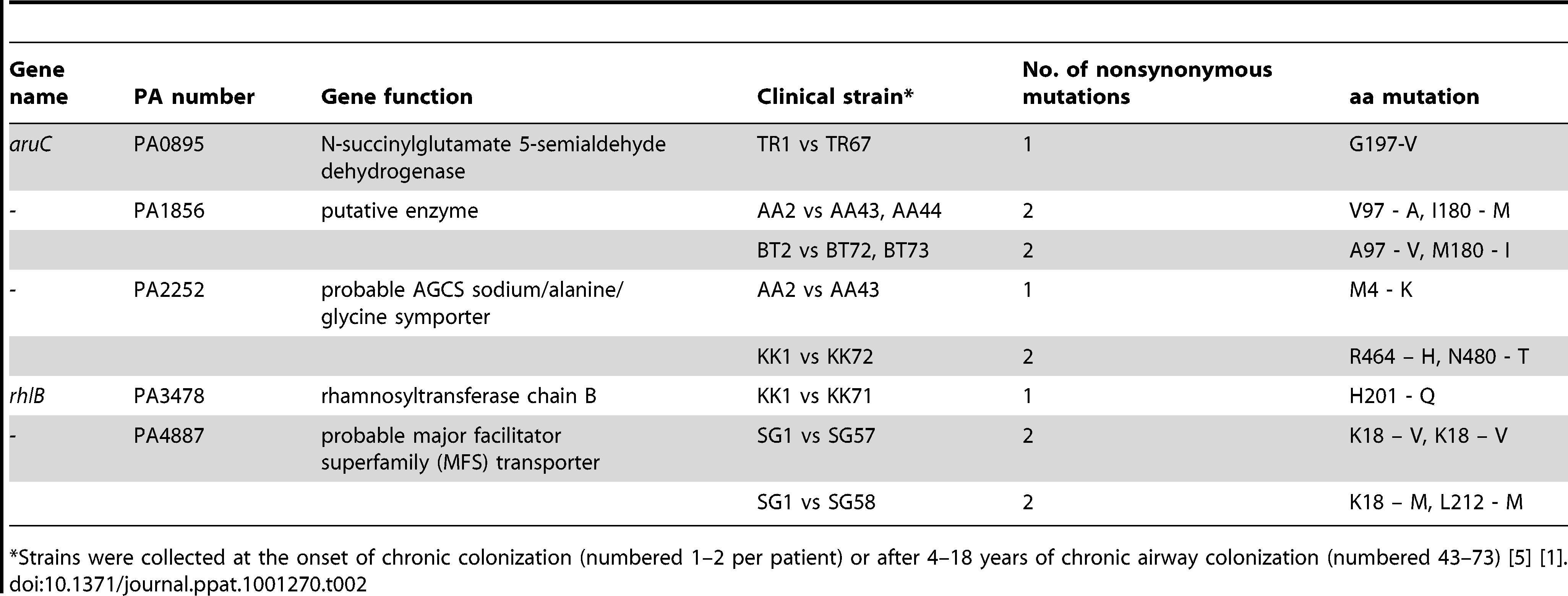 Gene sequence comparison between early and late <i>P. aeruginosa</i> isolates from CF patients.