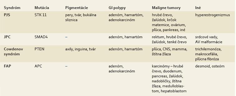Diferenciálna diagnostika familiárnych polypóz tráviaceho traktu [32–33]. Tab. 2. Differential diagnostics of familial polyposis of the digestive tract [32–33].