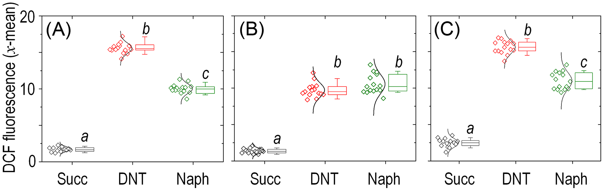 Quantitative analysis of ROS production in <i>Burkholderia</i> sp. DNT upon exposure to DNT or naphthalene.
