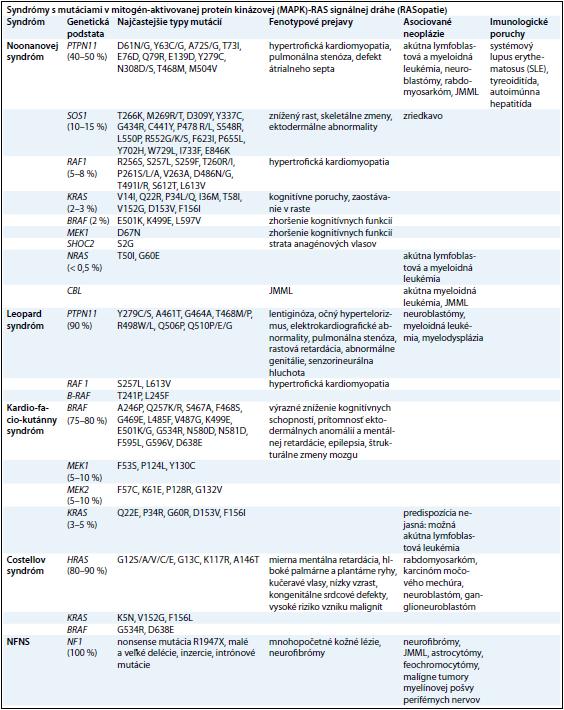 Prehľad ochorení zo spektra neuro-kardio-facio-kutánnych ochorení (RASopatií) a prehľad mutovaných génov v RAS-MAPK signálnej dráhe s klinickými príznakmi a malignitami.