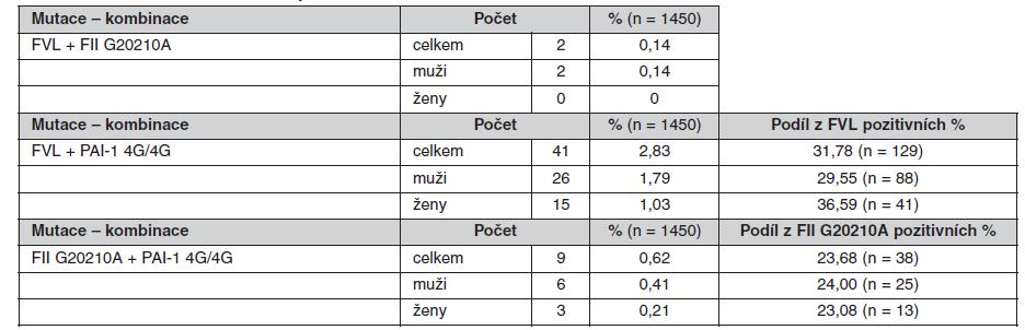 Prevalence kombinací sledovaných mutací