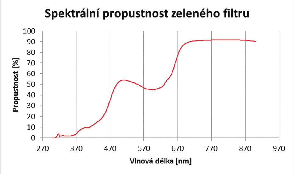 Spektrální charakteristika zeleného chromagenového filtru