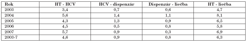 Časový sled diagnostického postupu (v rokoch)