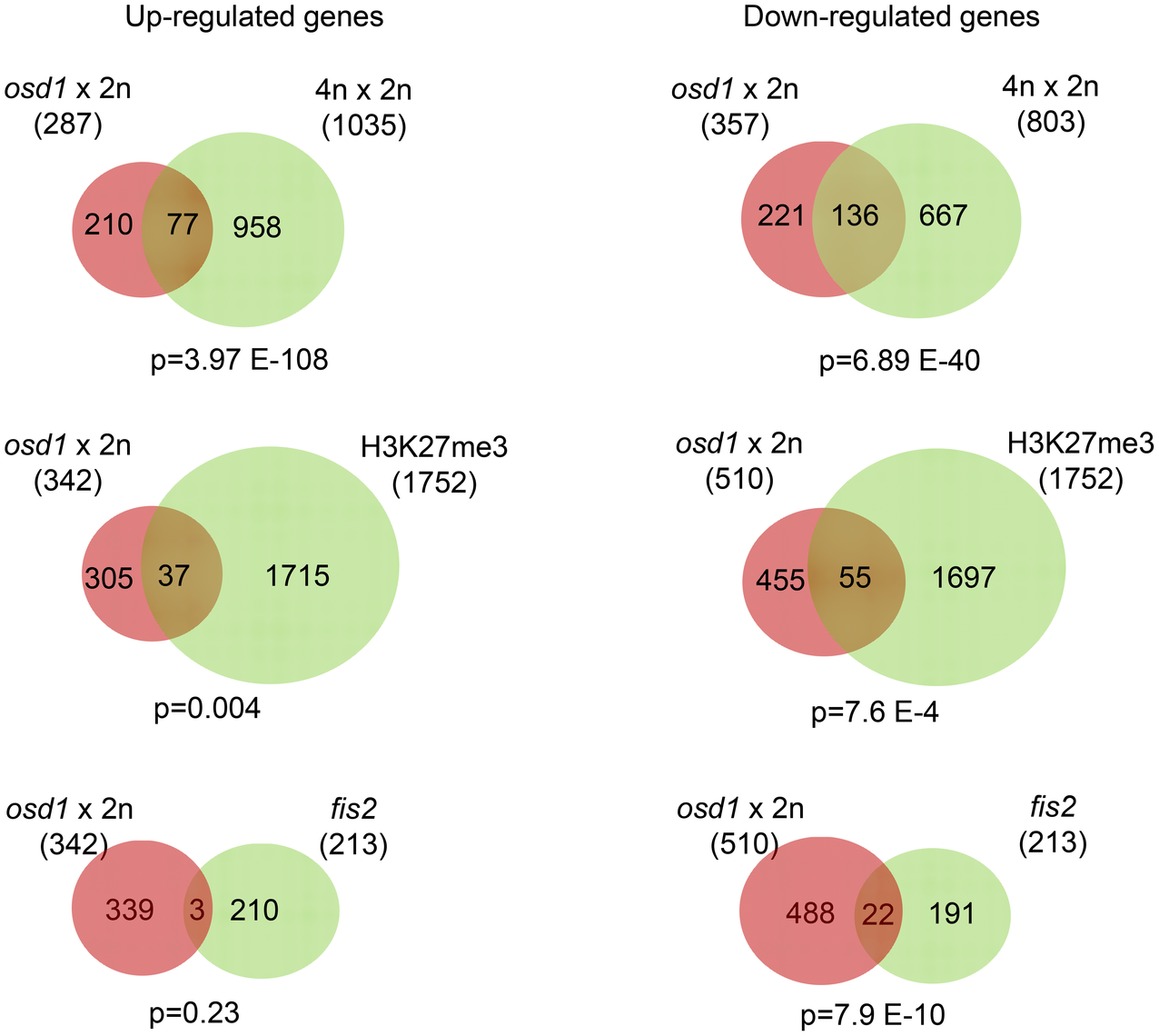 FIS-PRC2 Target Genes Are Deregulated in Response to Maternal Excess Interploidy Hybridizations.
