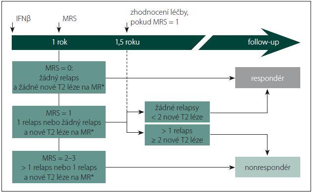 Schéma 1. Monitorovací algoritmus pro vyhodnocení terapeutické odpovědi na IFNβ.