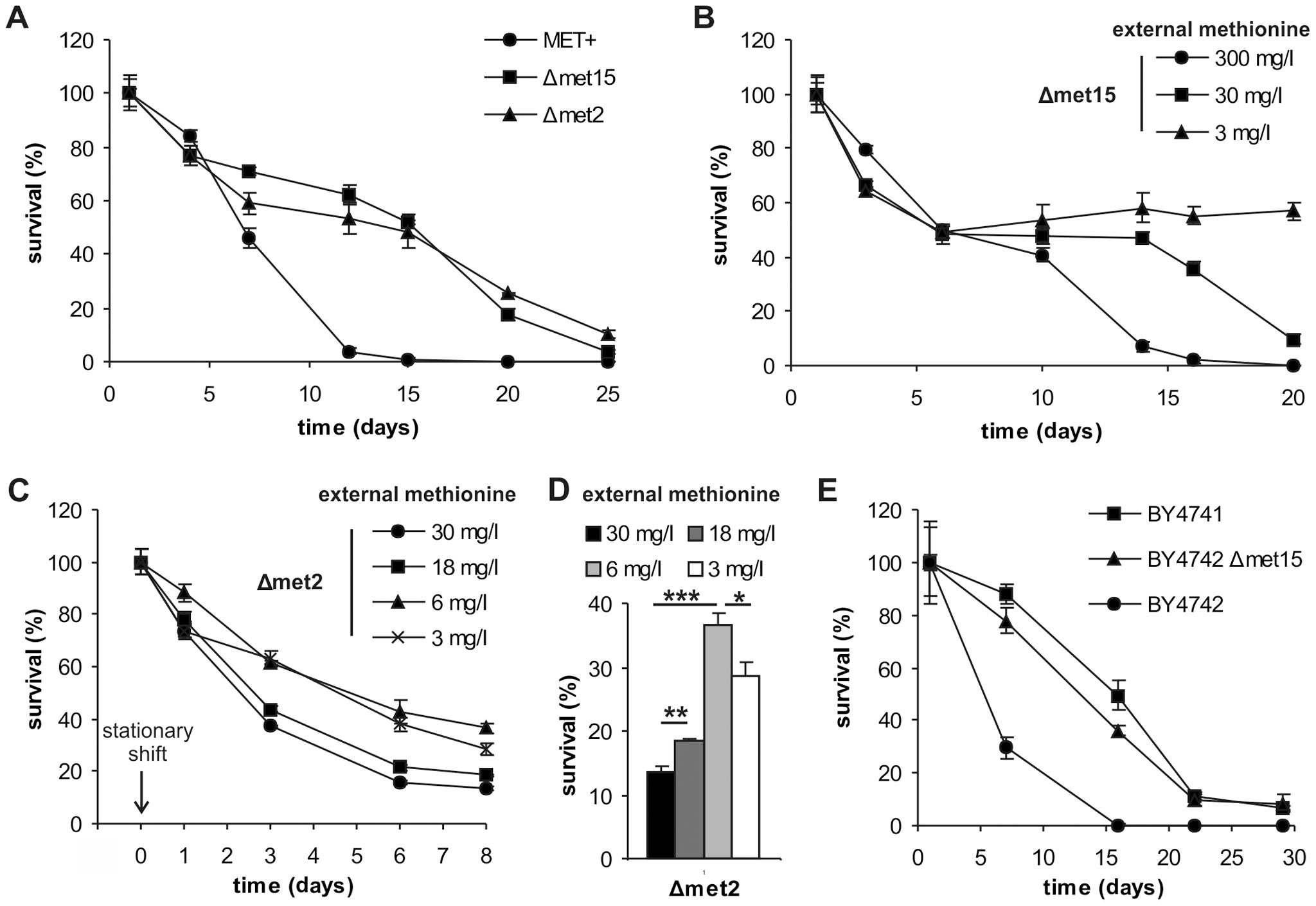 Methionine determines yeast chronological lifespan.