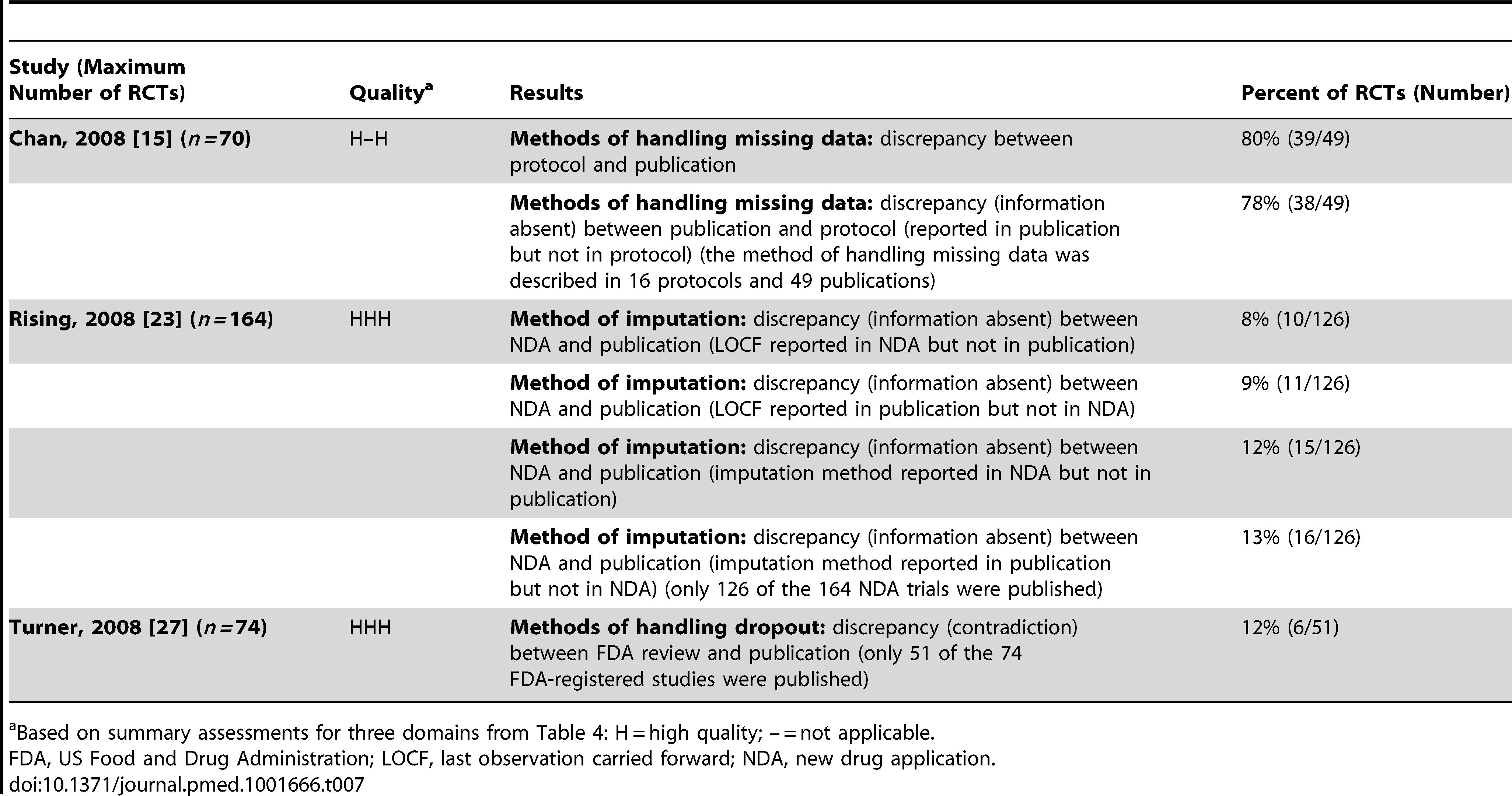 Handling missing data.