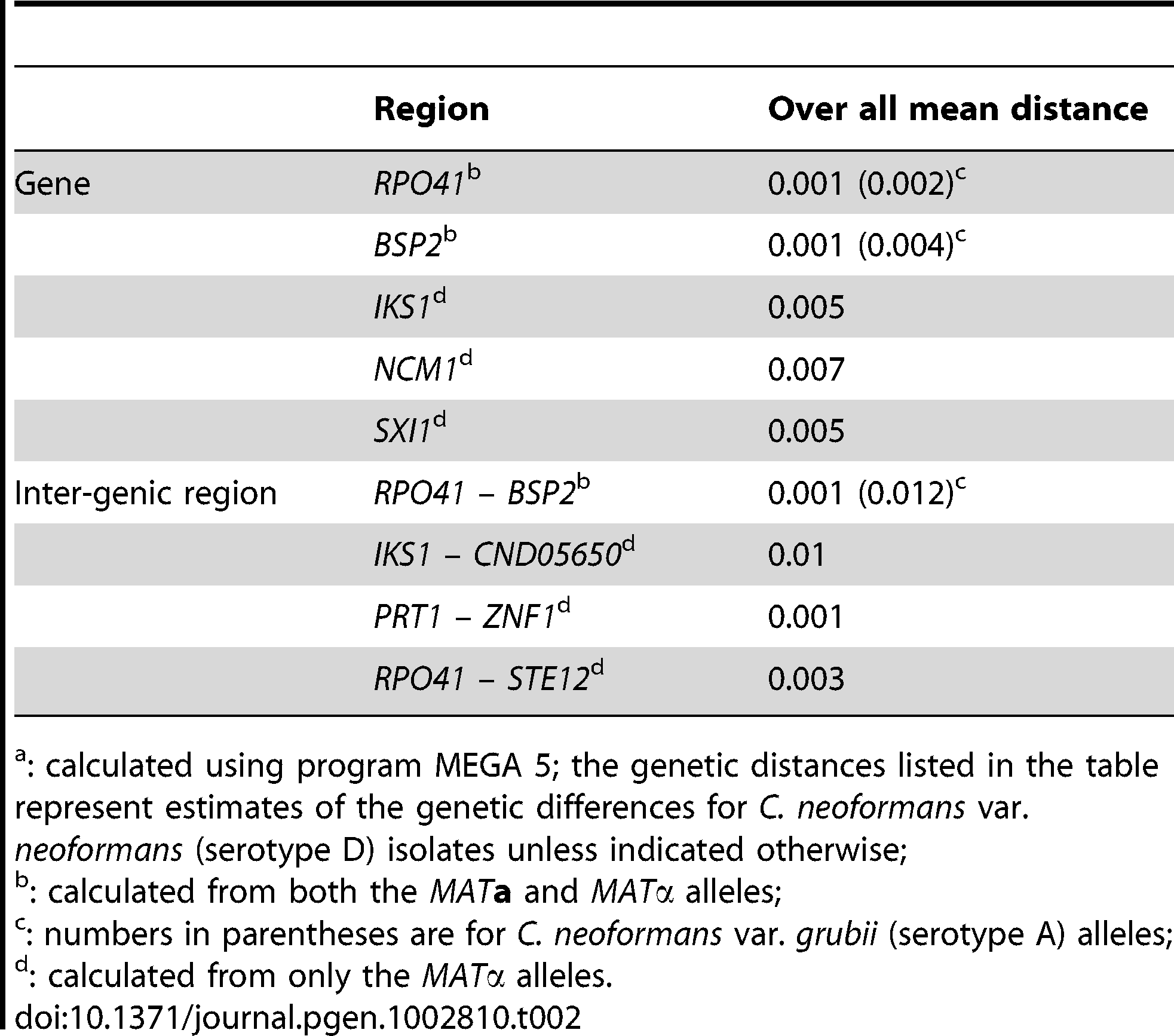 Genetic distances of different genes/regions within the <i>MAT</i> locus.<em class=&quot;ref&quot;>a</em>