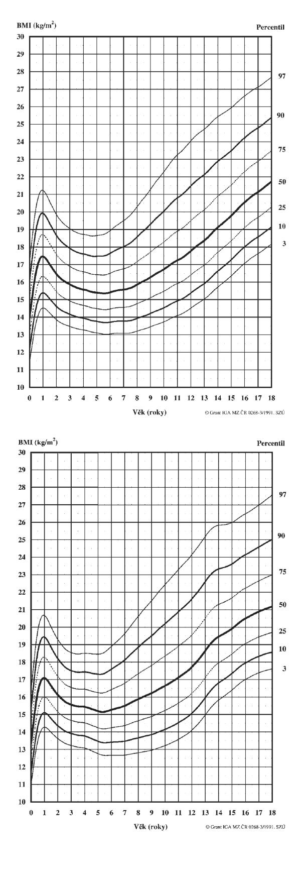 2a. Body mass index (BMI). Chlapci 0–18 let 2b. Body mass index (BMI). Dívky 0–18 let