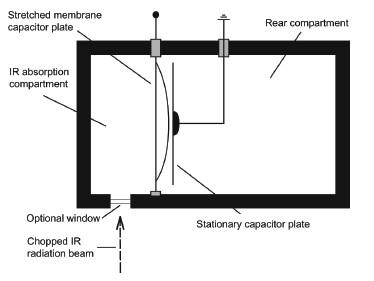 Akusticko-optický detektor Luft – Lehrerova typu