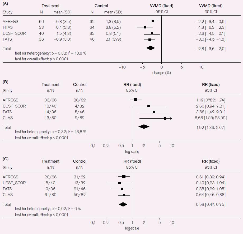 Obr. 5b. Souhrn výsledků metaanalýzy koronárních příhod při kombinované léčbě s niacinem. A) koronární stenóza; (B) frekvence regrese; (C) frekvence progrese. RR – relativní riziko. Podle [24].