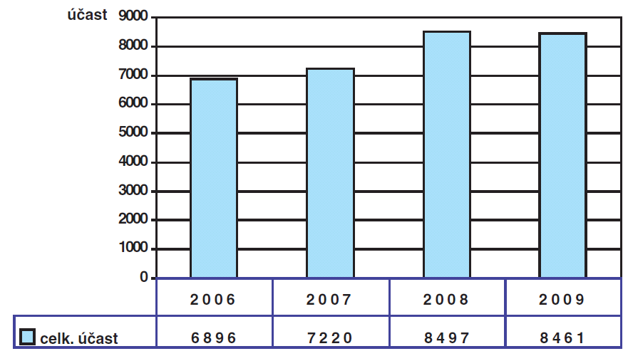 Vývoj celkové účasti na seminářích SVL ČLS JEP v letech 2006–2009