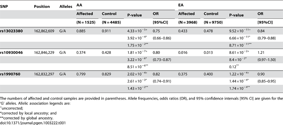 Case-control association for genotyped variants in AA and EA.