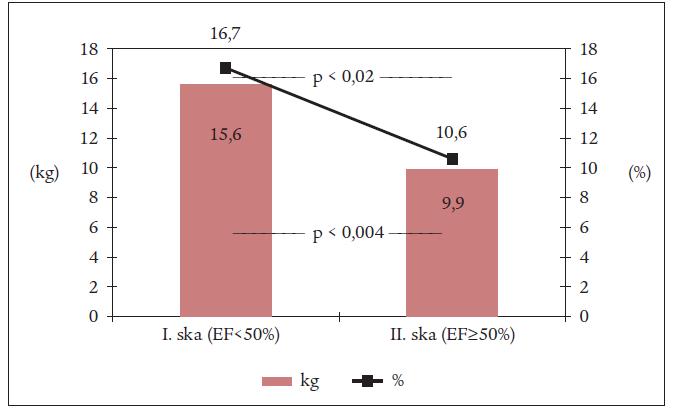 Graf. Srovnání změny celkové síly po rehabilitaci v podskupinách.