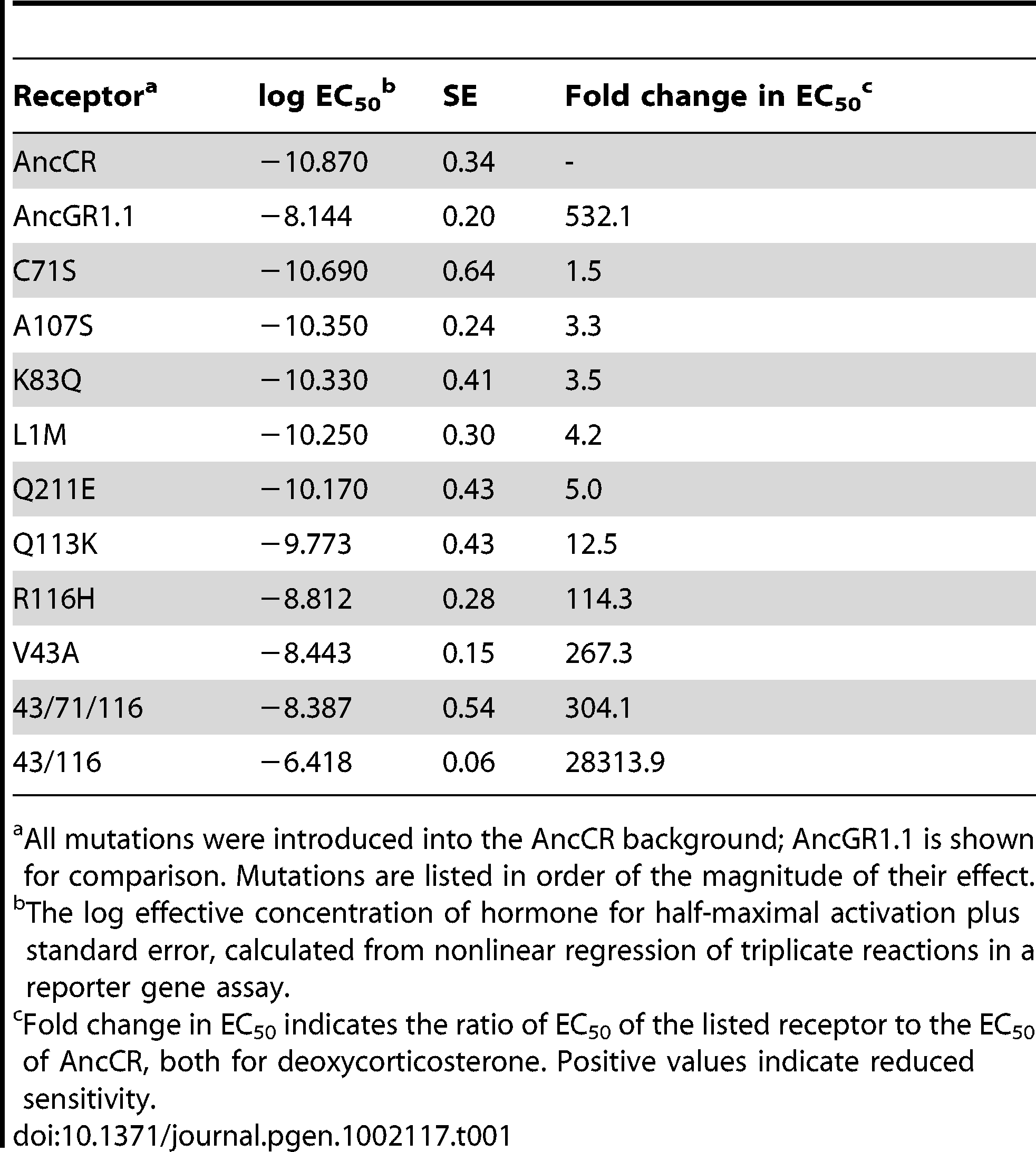 Response of ancestral and mutant receptors to 11-deoxycorticosterone (DOC).
