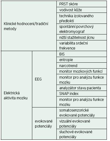 Metody měření hloubky CA [7]