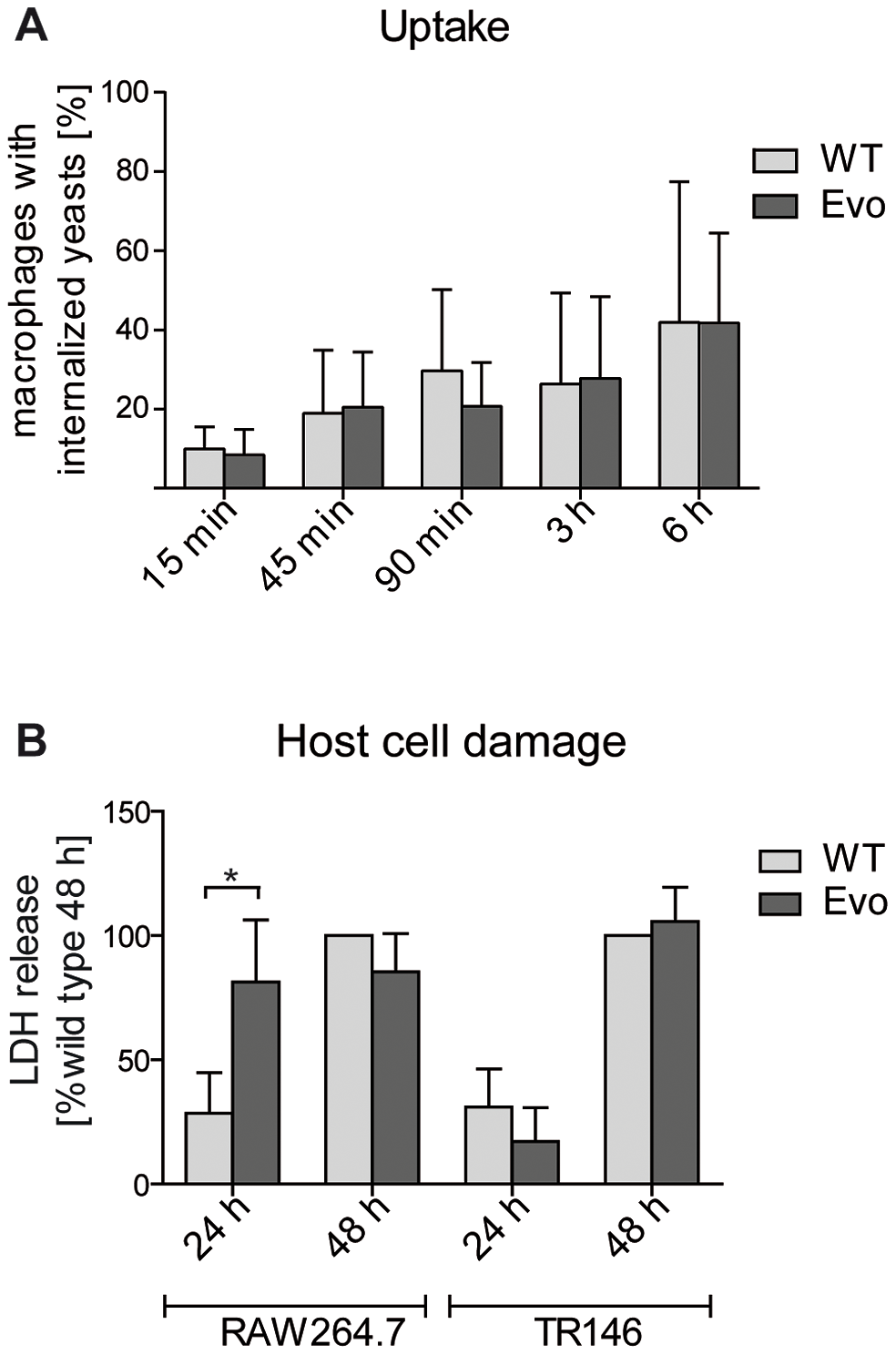 Microevolutionary adaptation results in altered host-pathogen interactions.