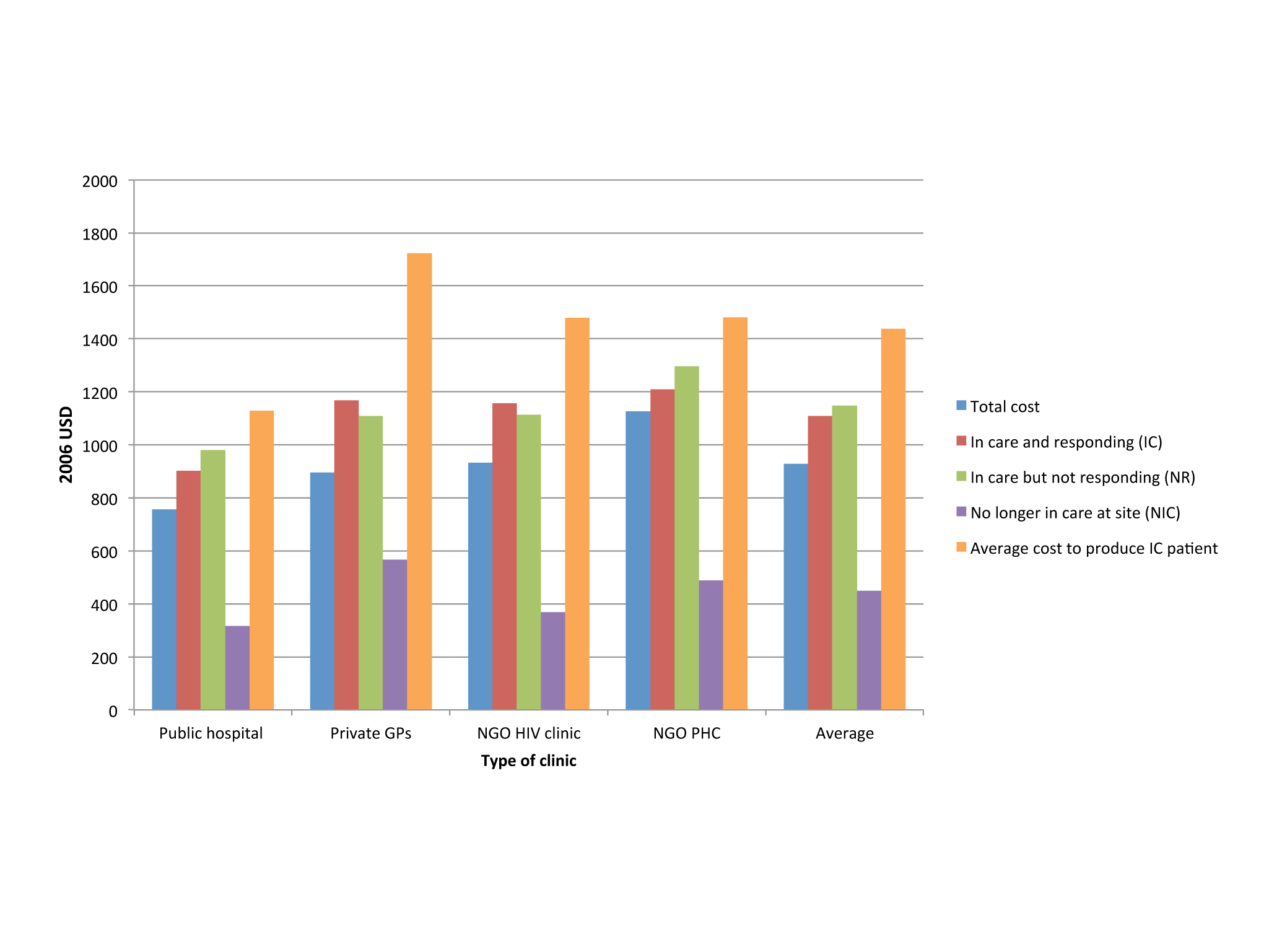 Annual per patient cost of ART provision per type of outcome in four different settings in South Africa.