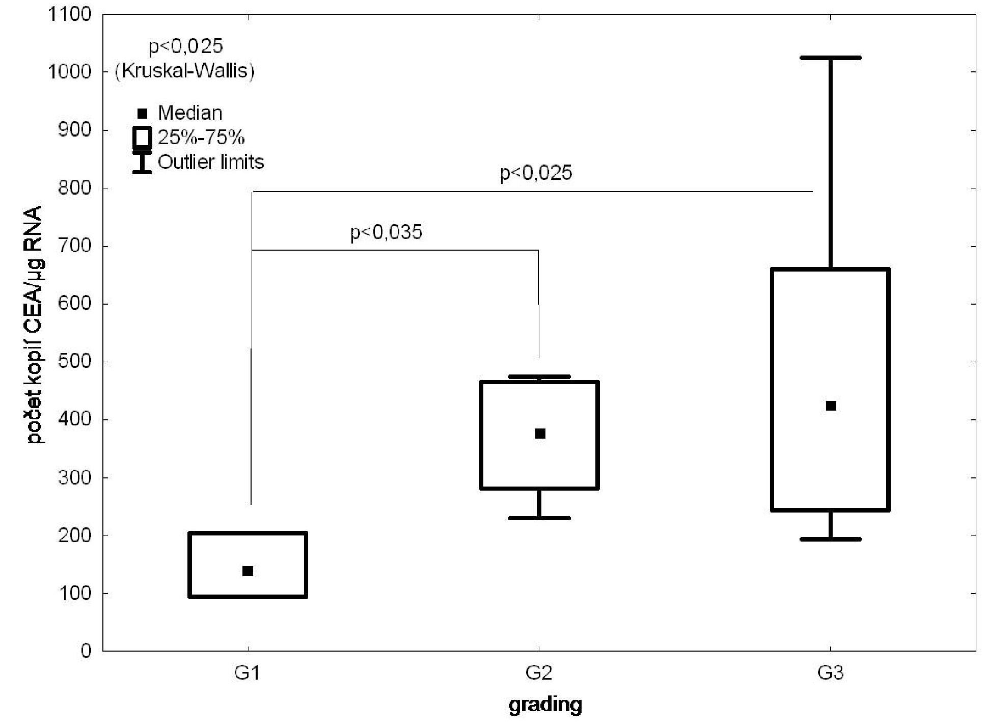 RT PCR/CEA ve vzorcích kostní dřeně versus grading nádoru Fig. 4: CEA expression in the bone marrow samples according to the tumour grading