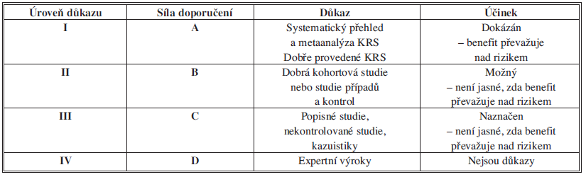 Hierarchie důkazů