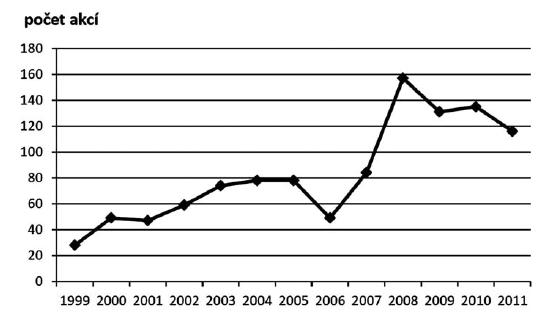 Vývoj počtu akcí kontinuálního/celoživotního vzdělávání v 1. až 4. cyklu (1992–2011)