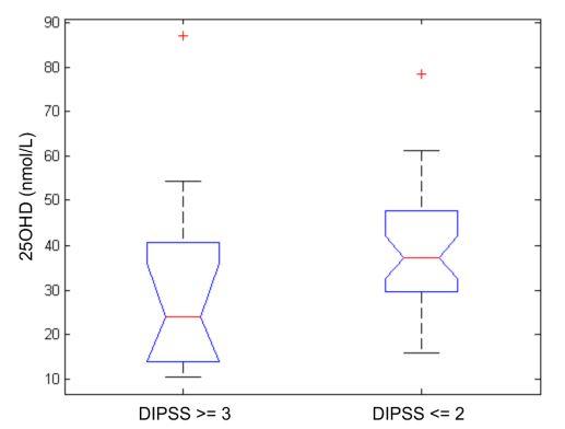 Tíže deficitu vitaminu D vzávislosti MF hodnocené dle DIPSS skóre.