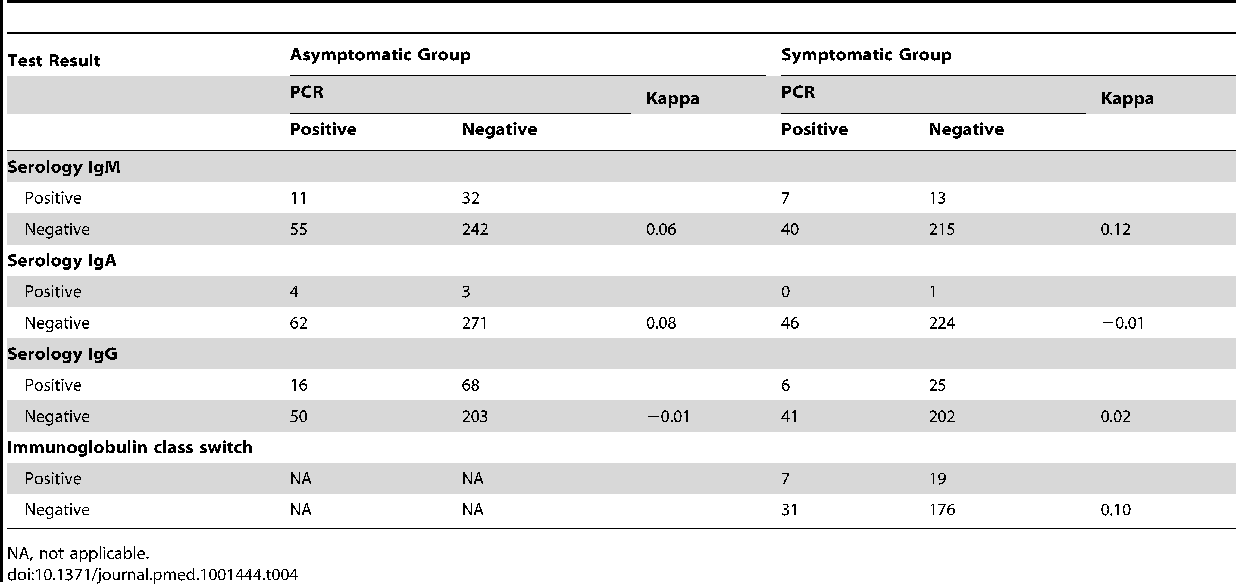 Agreement between PCR and serology.