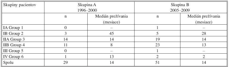 Medián prežívania pacientov s karcinómom pankreasu po radikálnej resekcii, zaznamenané podľa štádia ochorenia, porovnanie v skupinách A,B Tab. 2. Median survival pancreatic cancer patients after pancreatic resection according to staging of the disease, comparing in group A, B