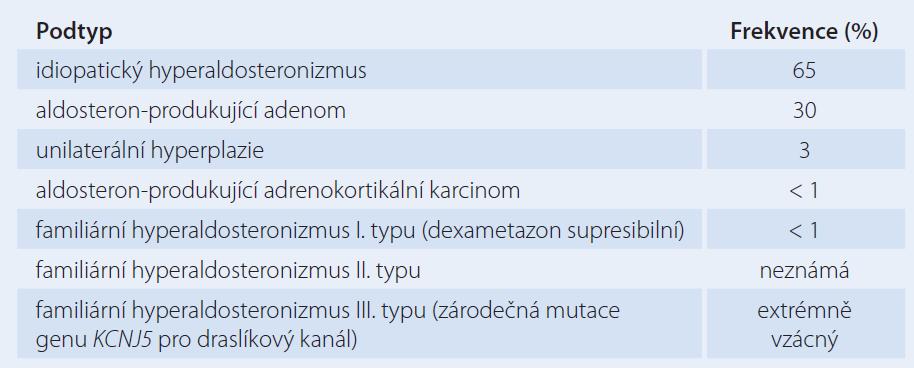 Frekvence různých podtypů PH. Doplněno a upraveno podle [27].
