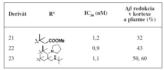In vitro a in vivo hodnotenie diamido-amino imidazolov<sup>28)</sup>
