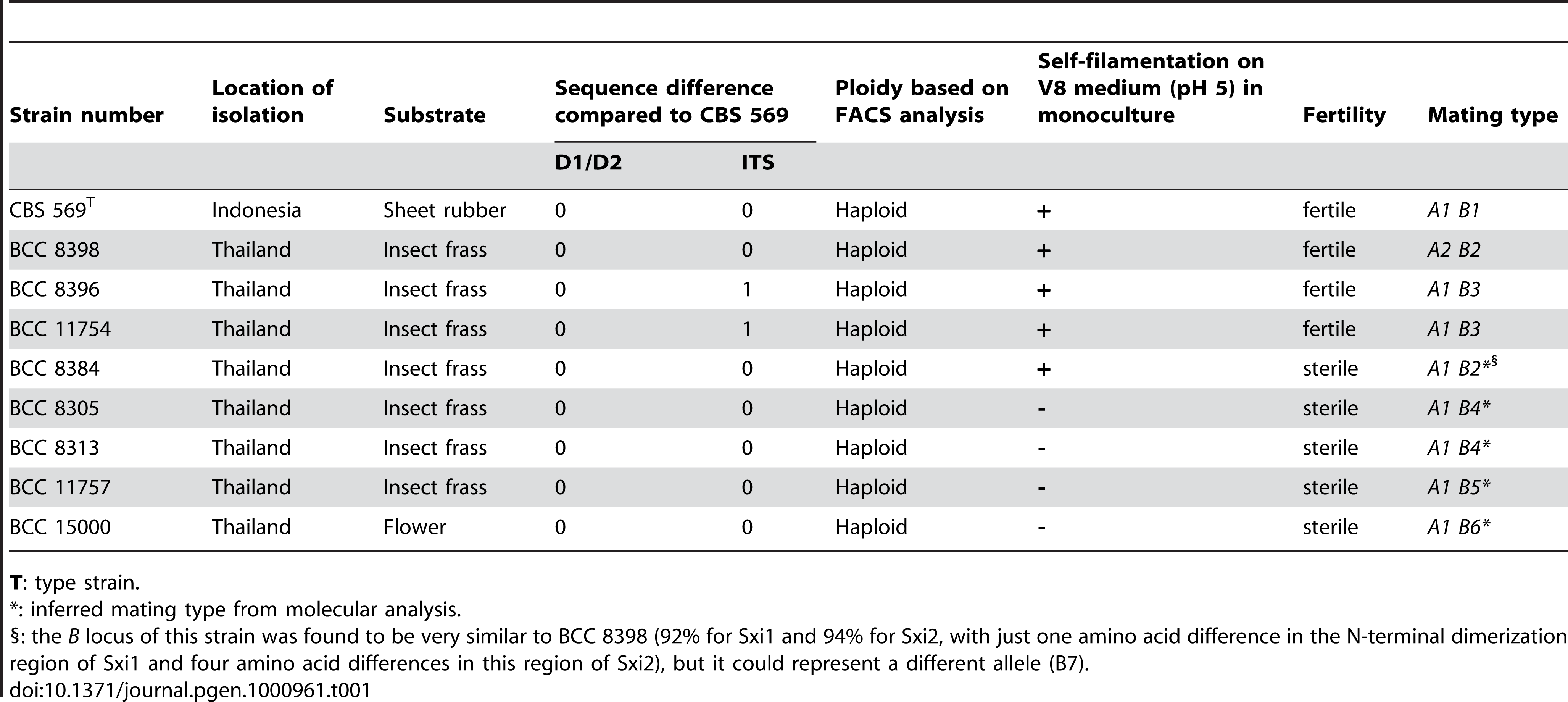 Description of <i>C. heveanensis</i> isolates used in this study.