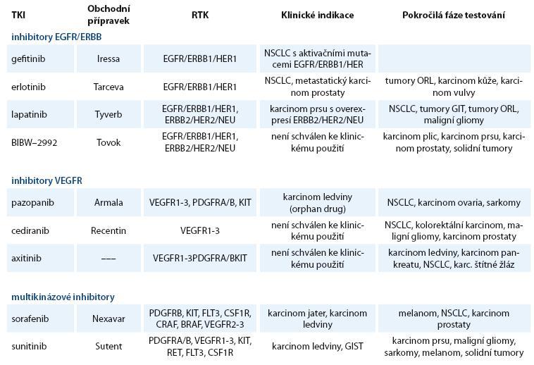 Přehled používaných a nejvíce studovaných receptorových TKI.